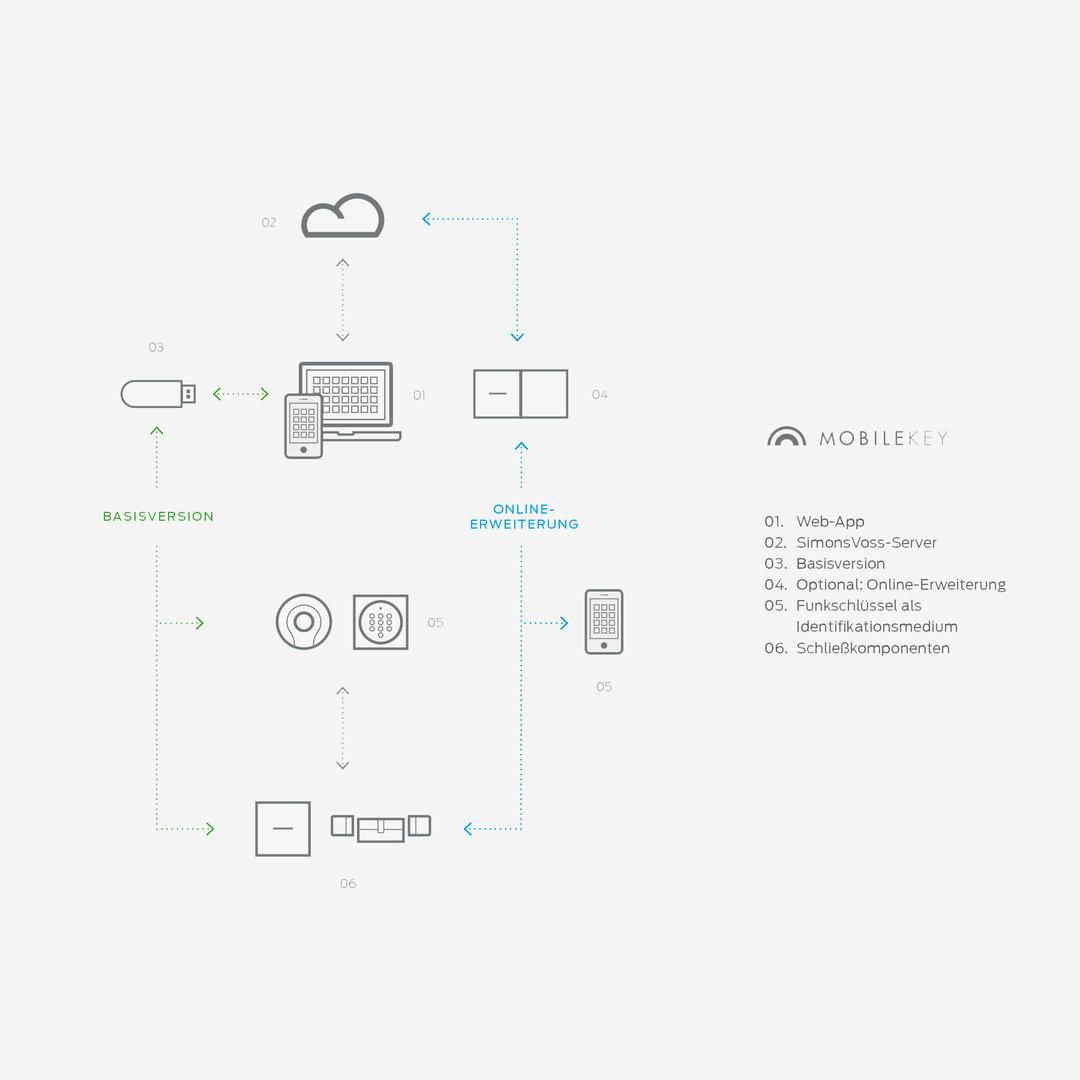 SimonsVoss - Digitales SmartRelais MobileKey - weiß - ModiTech Webshop