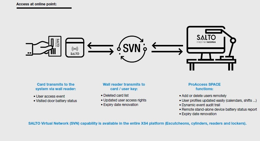 SALTO Virtual Network (SNV) - ModiTech Webshop