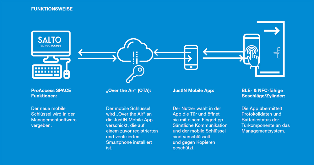 SALTO SPACE - JustIn Mobile Access